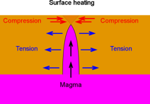Fig ?? Heat Cracking (Note vastly expanded horizontal axis)