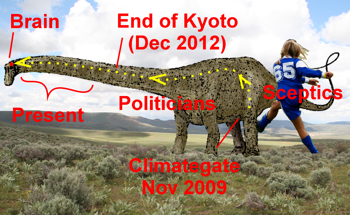 An overview of the political process from Climategate to present.