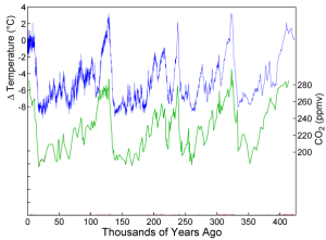 CO2 and Temperature as derived from Vostok ice core (shown with time going forwards).