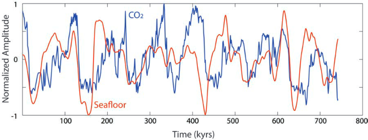 Fig XX Bathymetric and ice-age cycle (CO2) data normalized to a aximum amplitude of 1, and superimposed
