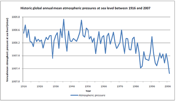 Historic global annual mean atmospheric pressure at sea level between 1916 and 2007