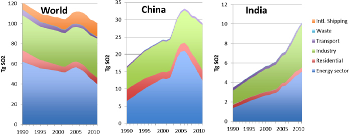 Note China SO2 reducing